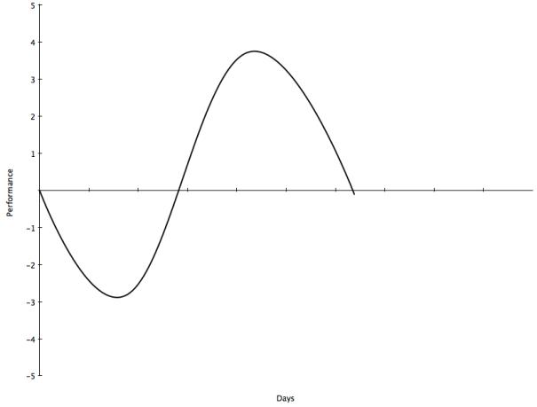 Basic supercompensation curve
