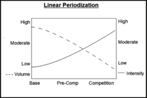 Linear periodization described in accompanying text