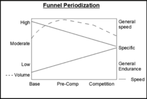 Funnel periodization diagram discussed in accompanying text