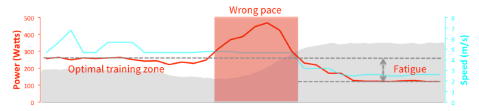 Chart showing a spike in running power on a hill-- and a subsequent drop in running performance