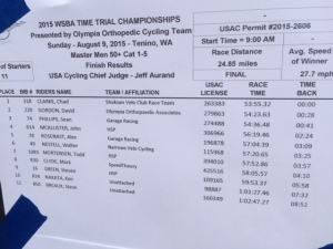 State TT Results